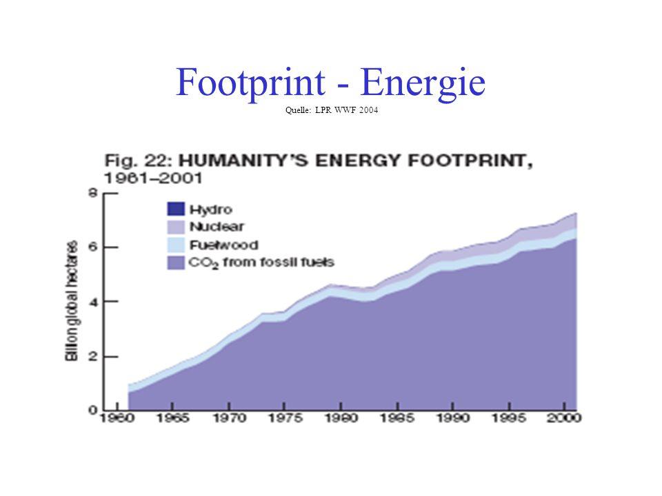 Footprint - Energie Quelle: LPR WWF 2004