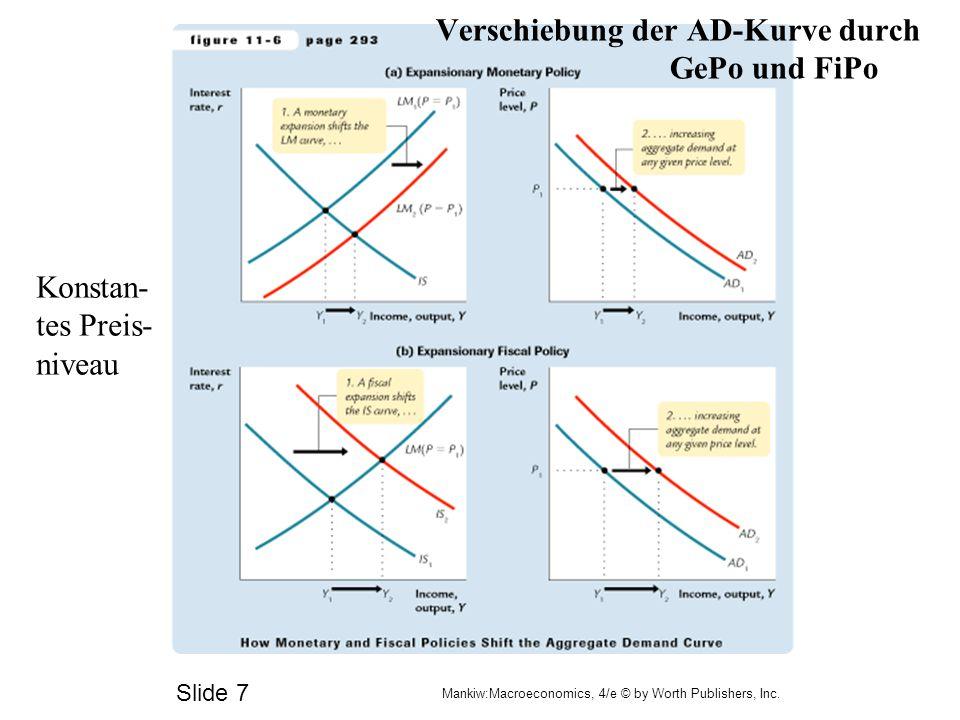 Verschiebung der AD-Kurve durch GePo und FiPo