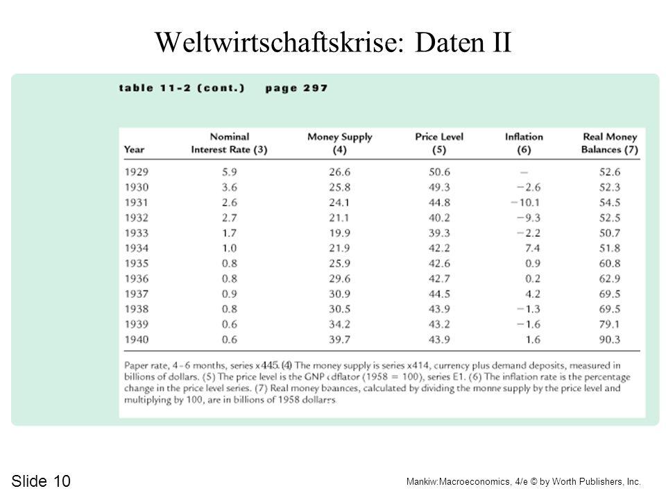 Weltwirtschaftskrise: Daten II
