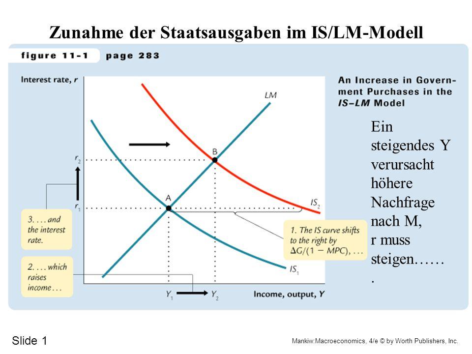 Zunahme der Staatsausgaben im IS/LM-Modell