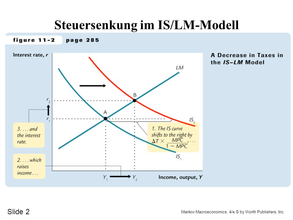 Steuersenkung im IS/LM-Modell