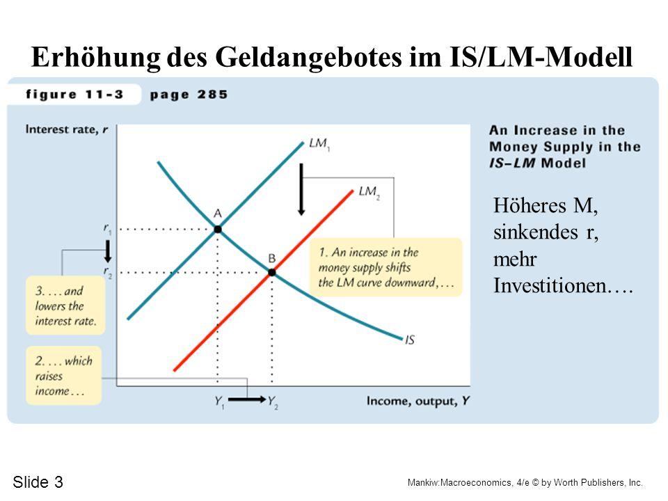 Erhöhung des Geldangebotes im IS/LM-Modell