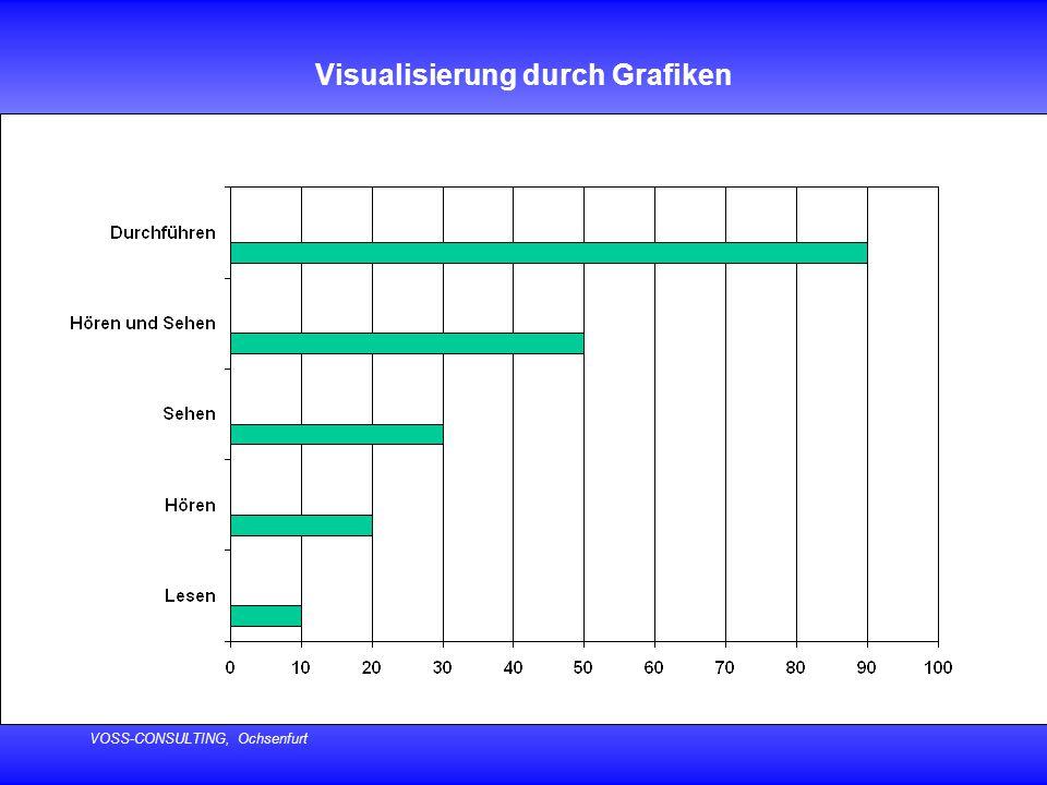 Visualisierung durch Grafiken