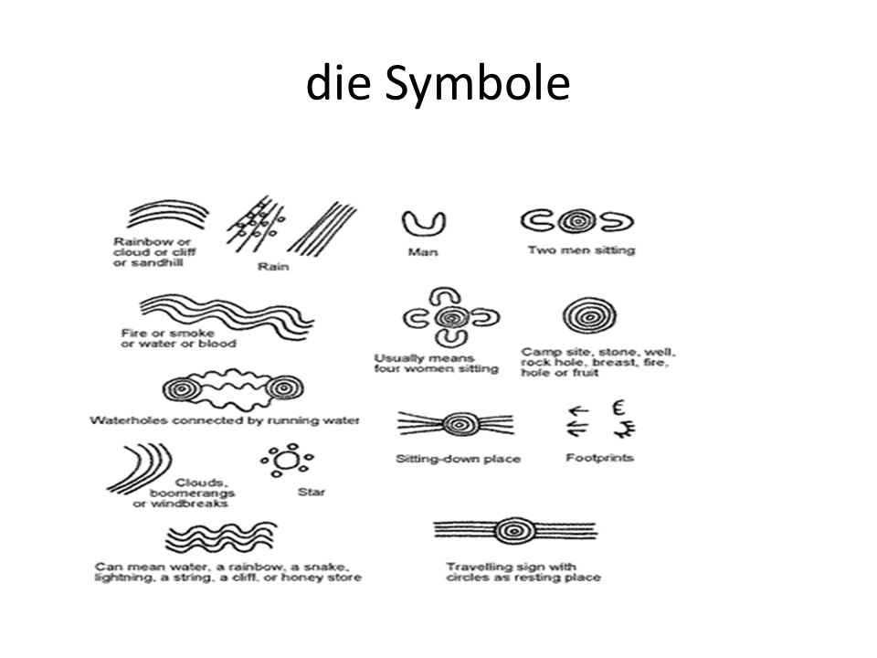 die Symbole