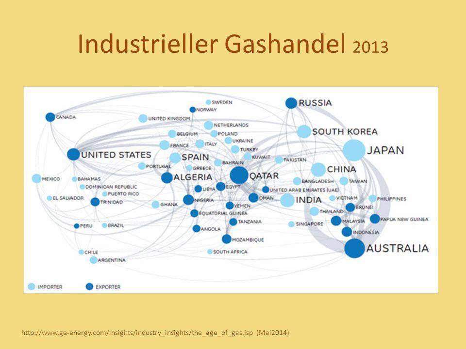 Industrieller Gashandel 2013