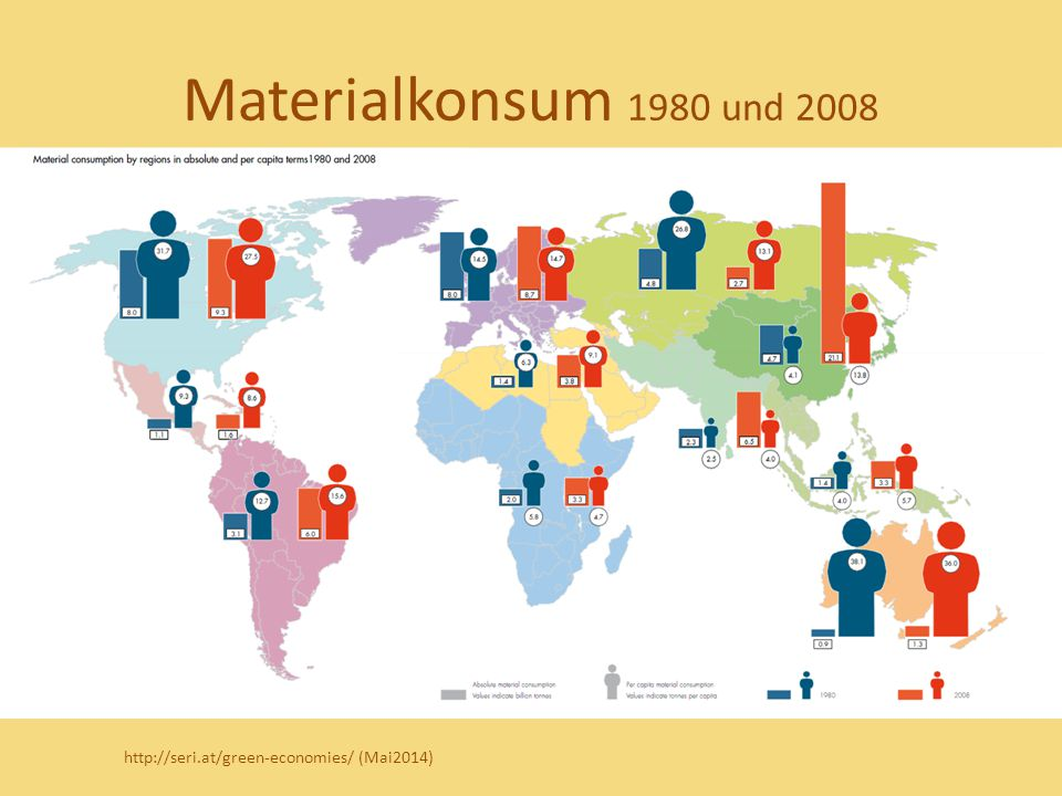 Materialkonsum 1980 und 2008 http://seri.at/green-economies/ (Mai2014)