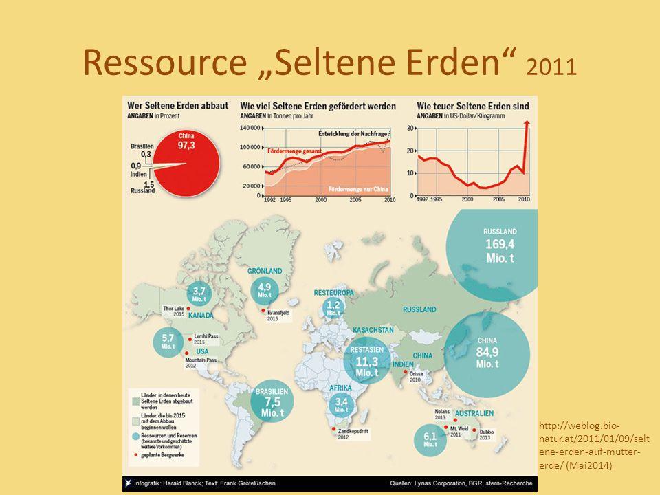 """Ressource """"Seltene Erden 2011"""