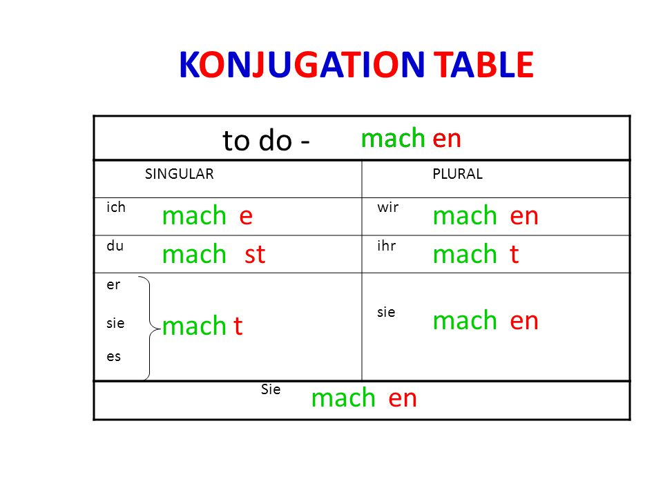 KONJUGATION TABLE to do - mach mach en en mach e mach en mach st mach