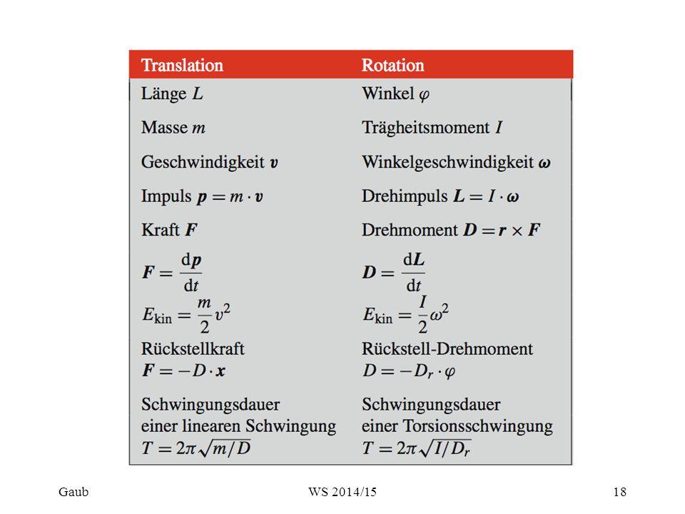 Beispiel 2 : Hohlzylinder