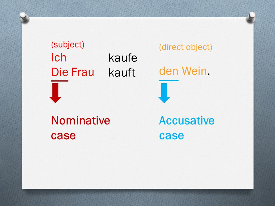 kaufe kauft Nominative case Accusative case (subject) Ich Die Frau