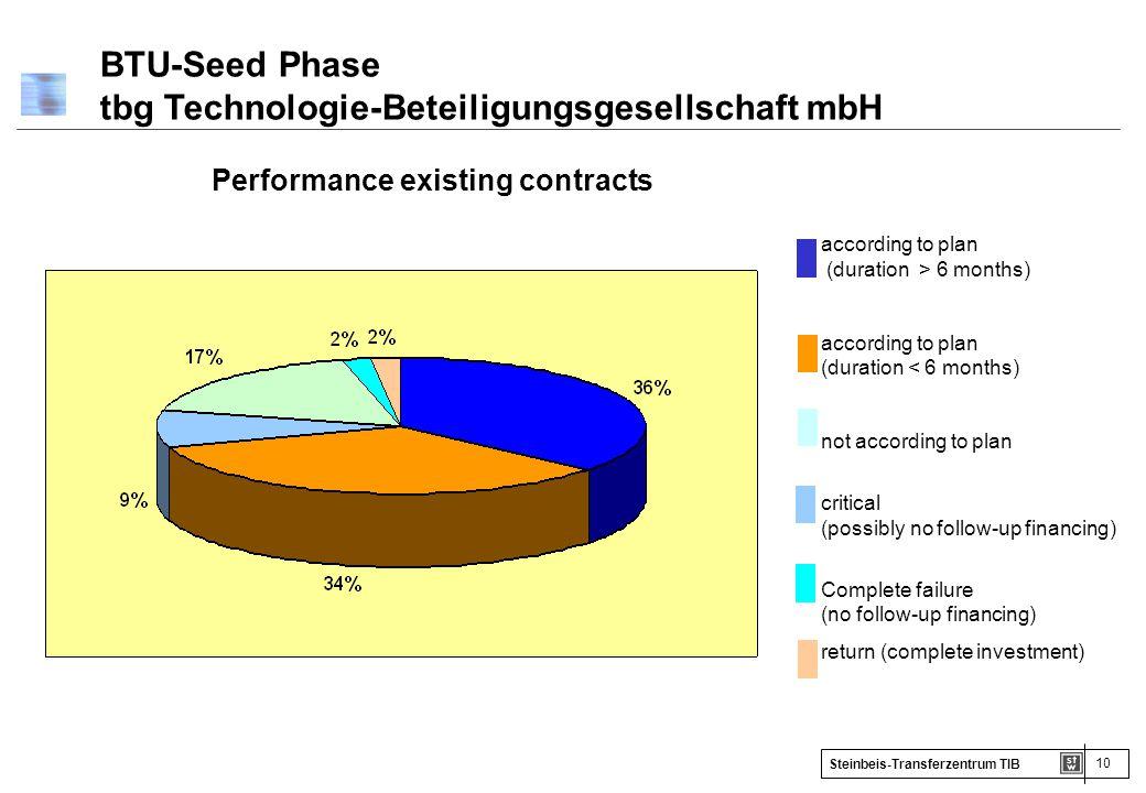 BTU-Seed Phase tbg Technologie-Beteiligungsgesellschaft mbH
