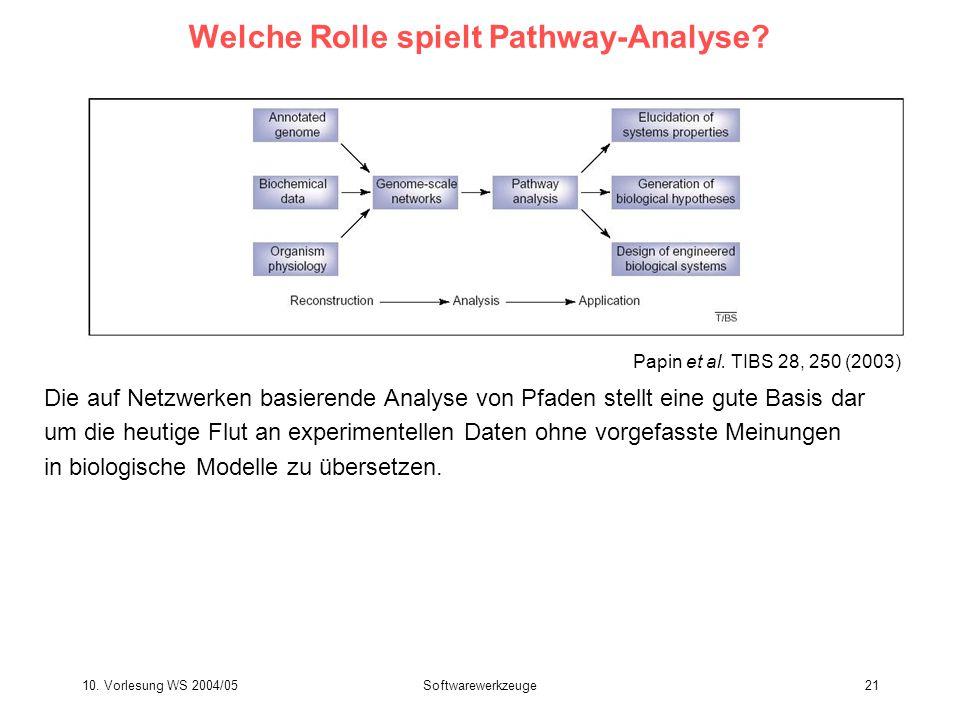 Welche Rolle spielt Pathway-Analyse