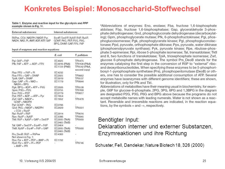 Konkretes Beispiel: Monosaccharid-Stoffwechsel