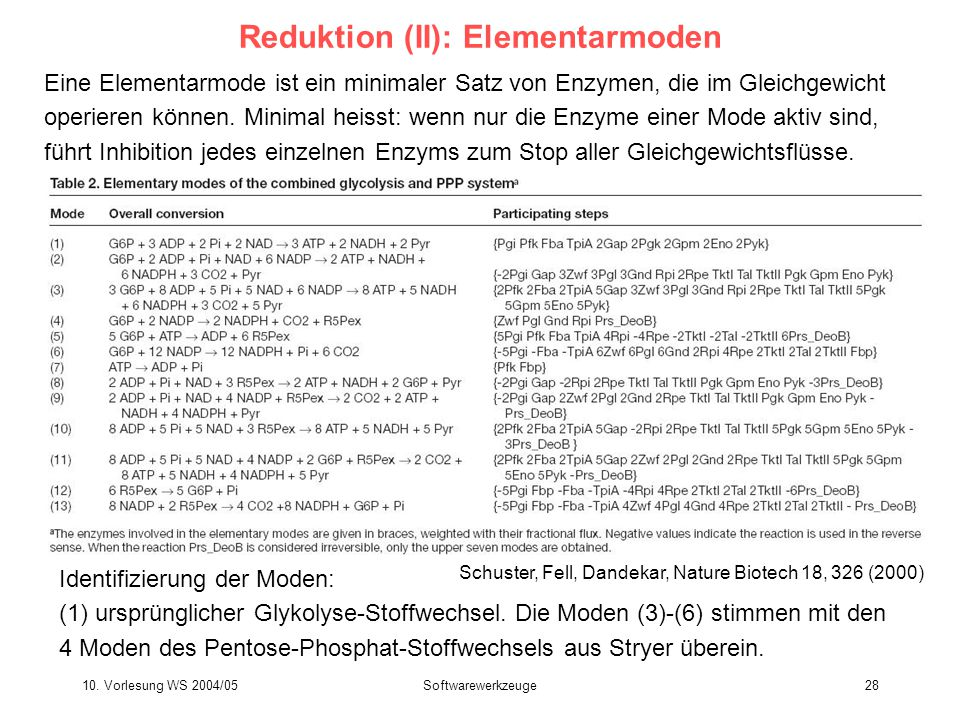 Reduktion (II): Elementarmoden