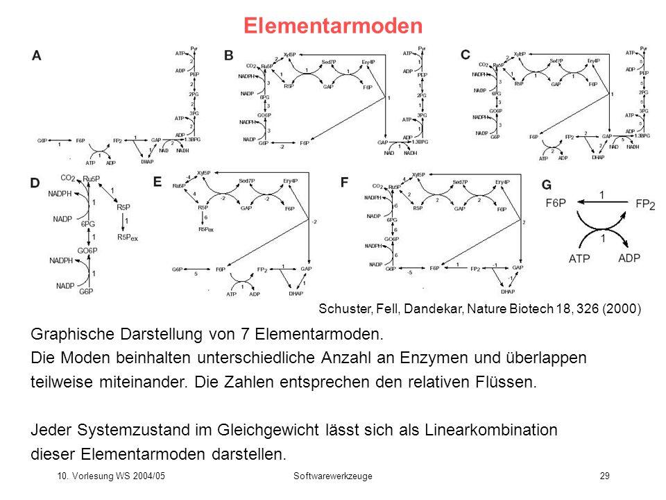 Elementarmoden Graphische Darstellung von 7 Elementarmoden.