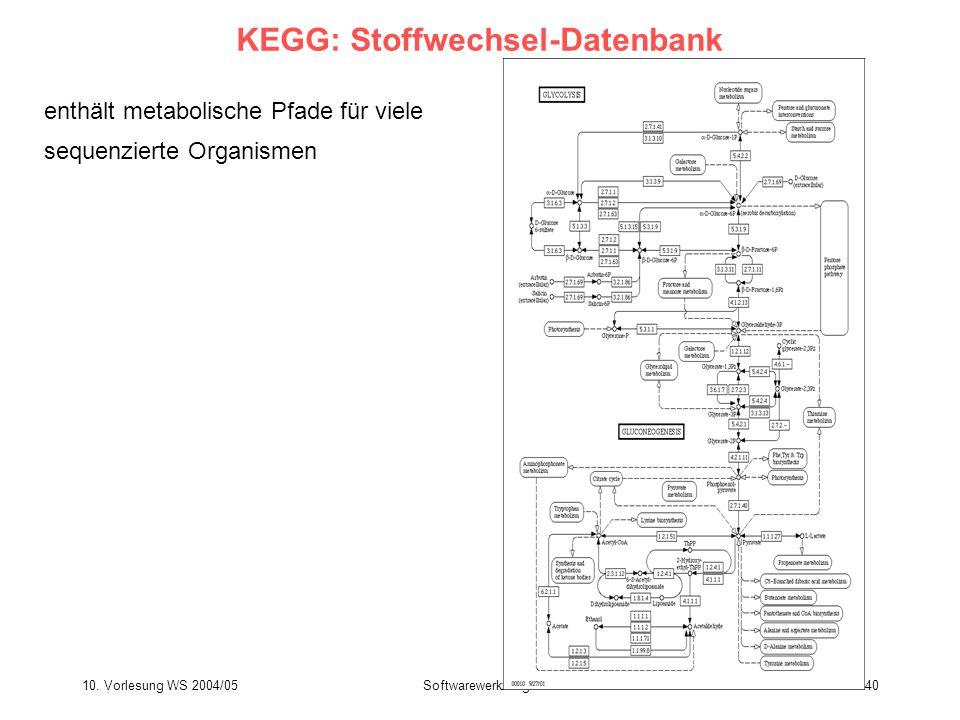 KEGG: Stoffwechsel-Datenbank