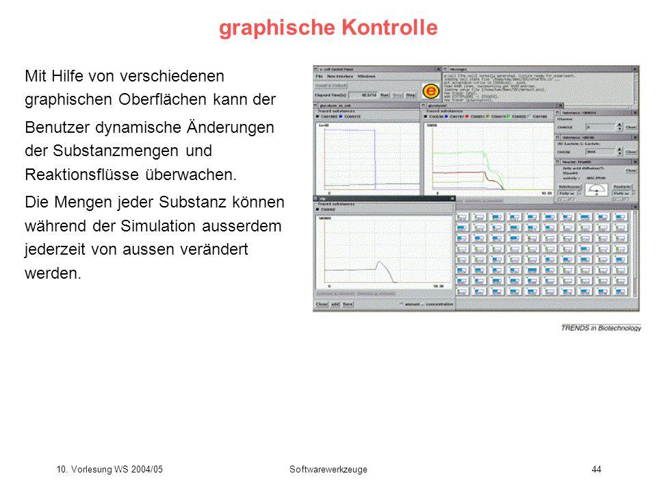 graphische Kontrolle Mit Hilfe von verschiedenen graphischen Oberflächen kann der.