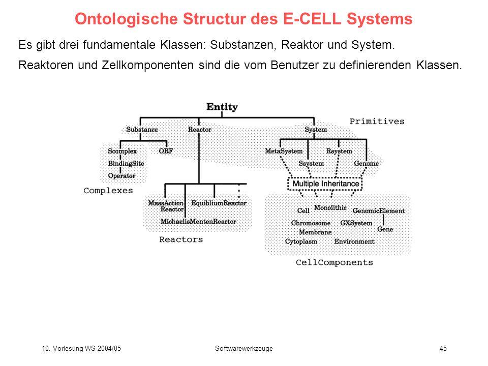 Ontologische Structur des E-CELL Systems