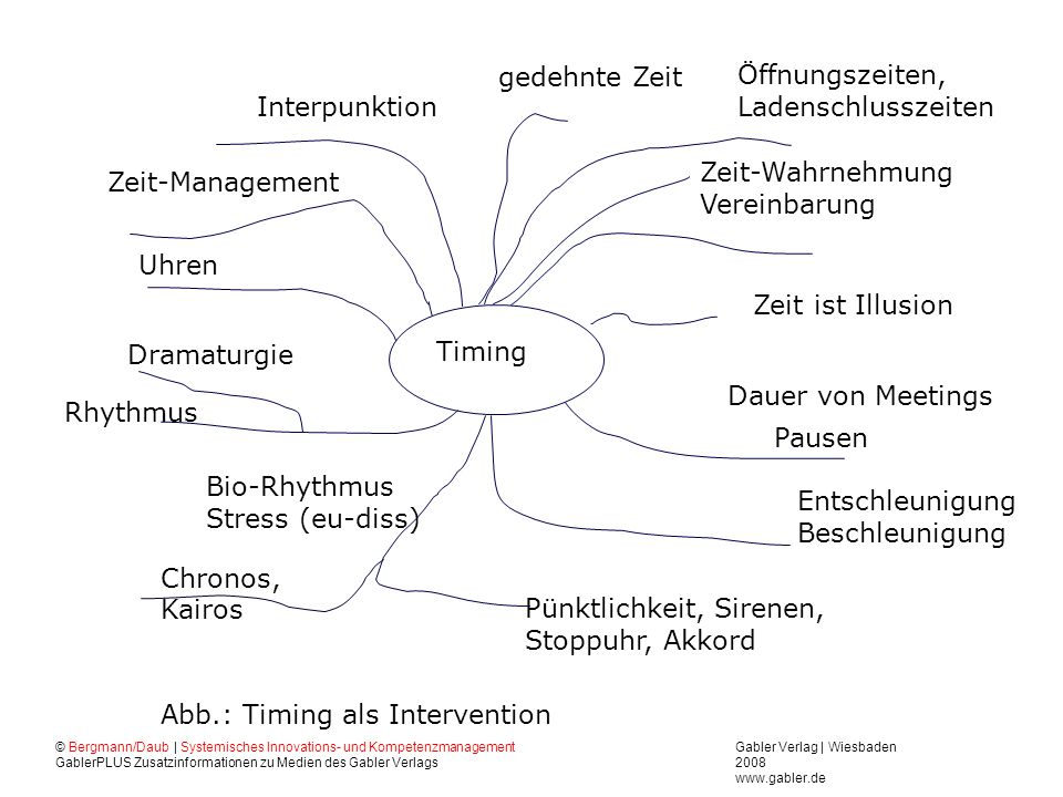 Abb.: Timing als Intervention Rhythmus Uhren Zeit-Management