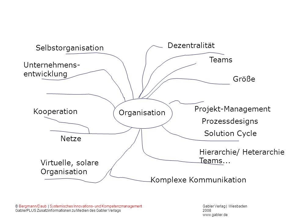 Komplexe Kommunikation Hierarchie/ Heterarchie Teams...