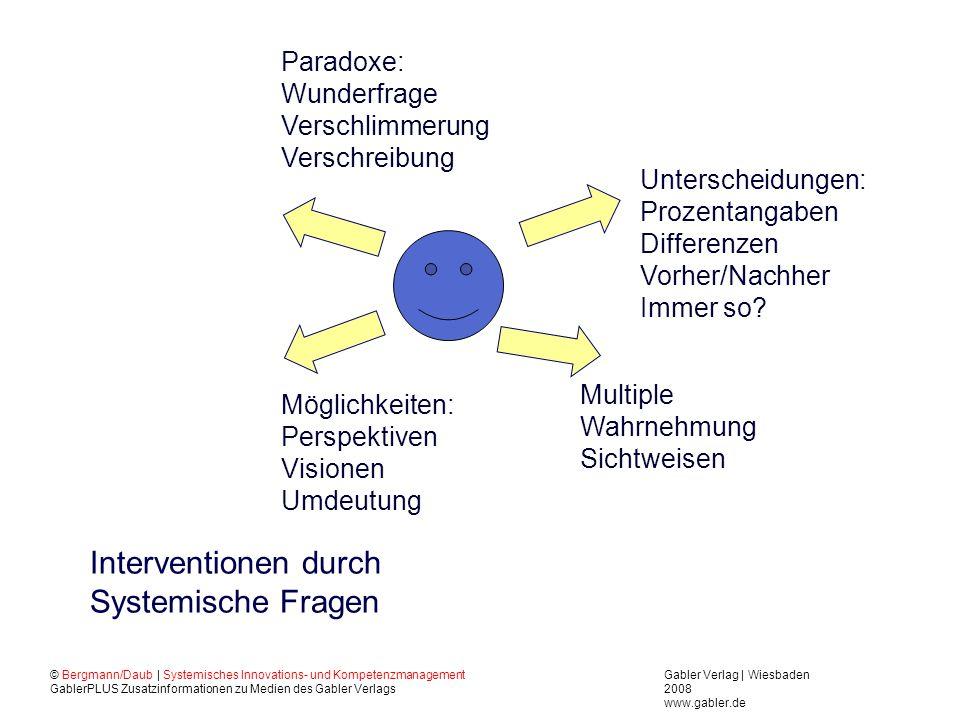 Interventionen durch Systemische Fragen