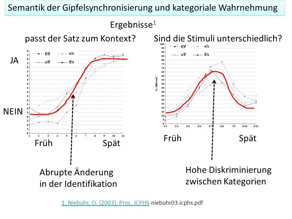 Semantik der Gipfelsynchronisierung und kategoriale Wahrnehmung