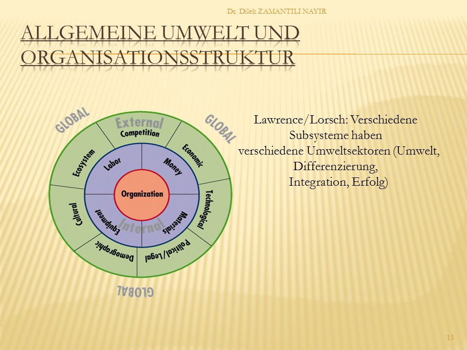 Allgemeine Umwelt und Organisationsstruktur