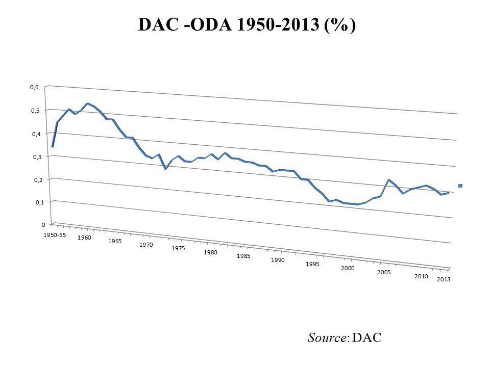 DAC -ODA 1950-2013 (%) Source: DAC