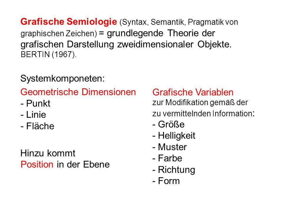Grafische Semiologie (Syntax, Semantik, Pragmatik von graphischen Zeichen) = grundlegende Theorie der grafischen Darstellung zweidimensionaler Objekte. BERTIN (1967).