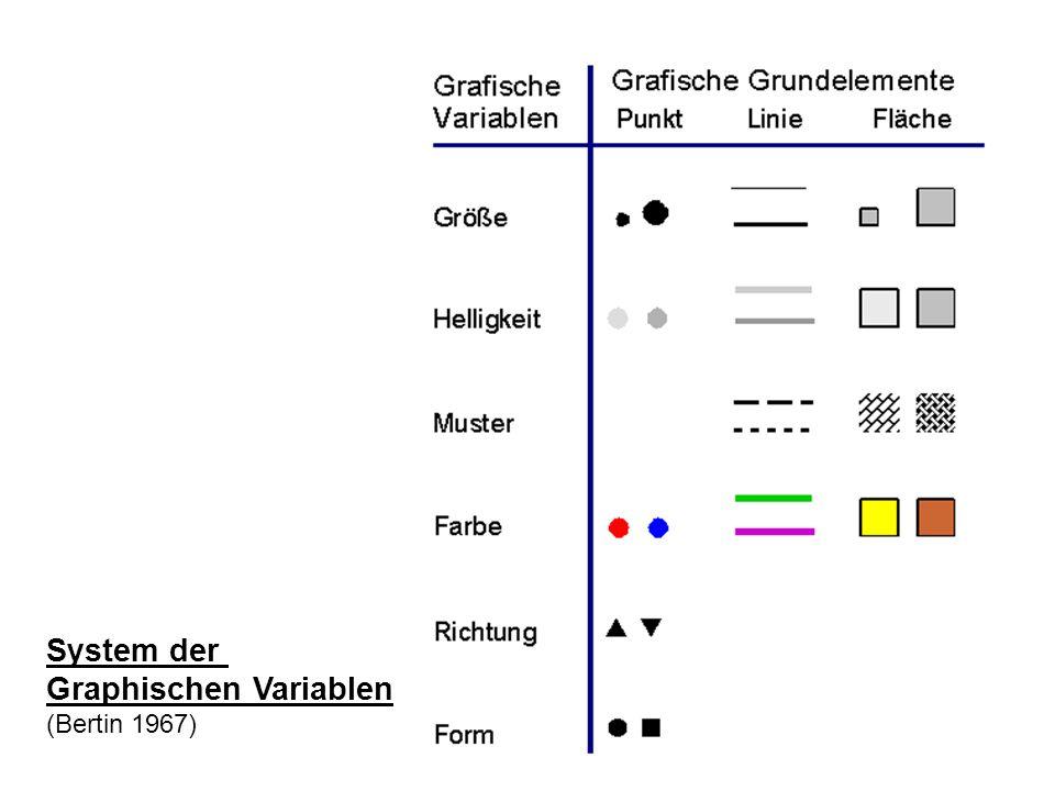 System der Graphischen Variablen (Bertin 1967)