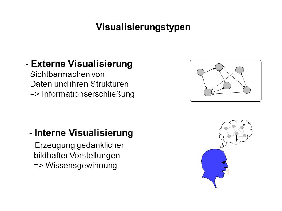 Visualisierungstypen