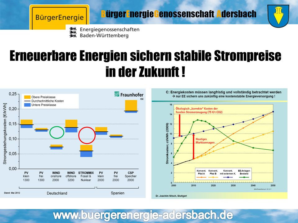 Erneuerbare Energien sichern stabile Strompreise in der Zukunft !