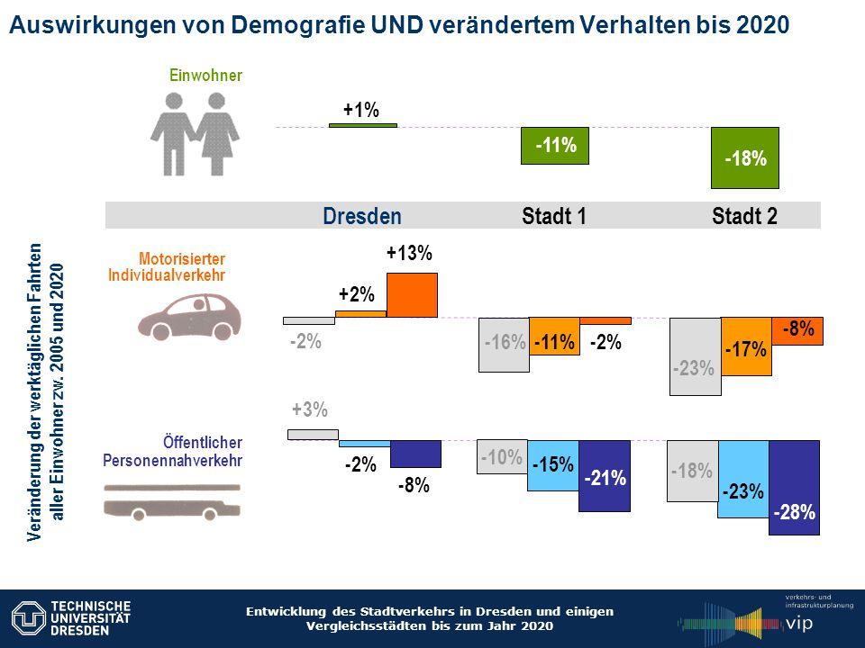 Auswirkungen von Demografie UND verändertem Verhalten bis 2020
