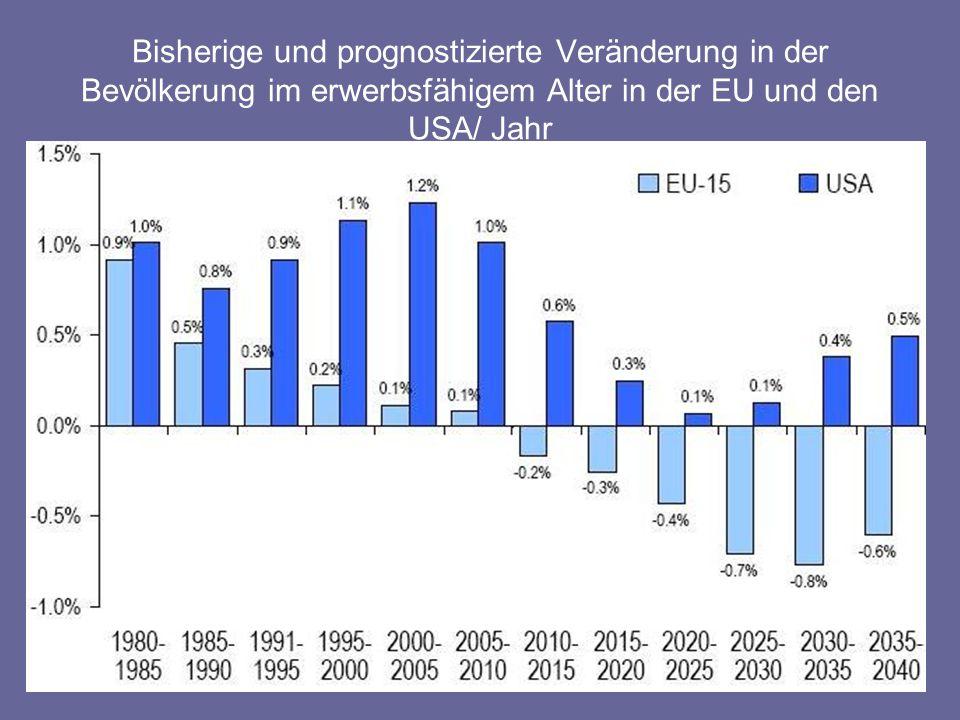 Bisherige und prognostizierte Veränderung in der Bevölkerung im erwerbsfähigem Alter in der EU und den USA/ Jahr