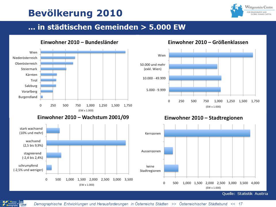 Bevölkerung 2010 … in städtischen Gemeinden > 5.000 EW 03/27/09