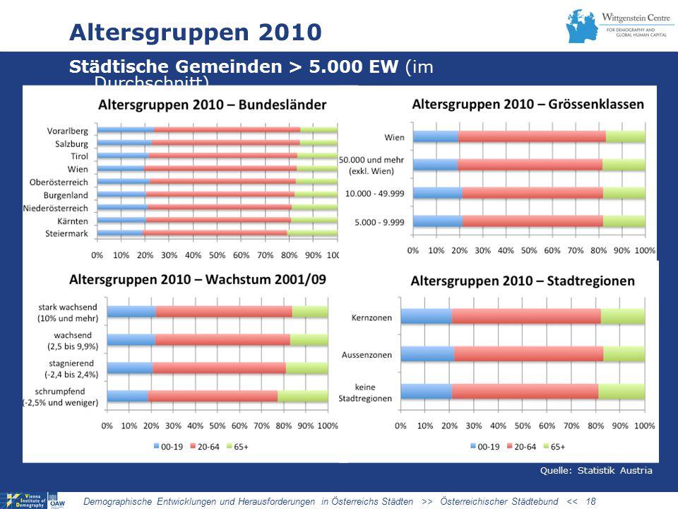 03/27/09 Altersgruppen 2010. Städtische Gemeinden > 5.000 EW (im Durchschnitt) STRUKTUR 2010. Quelle: Statistik Austria.