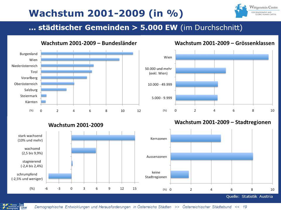 03/27/09 Wachstum 2001-2009 (in %) … städtischer Gemeinden > 5.000 EW (im Durchschnitt) DYNAMIK 2001-2009.