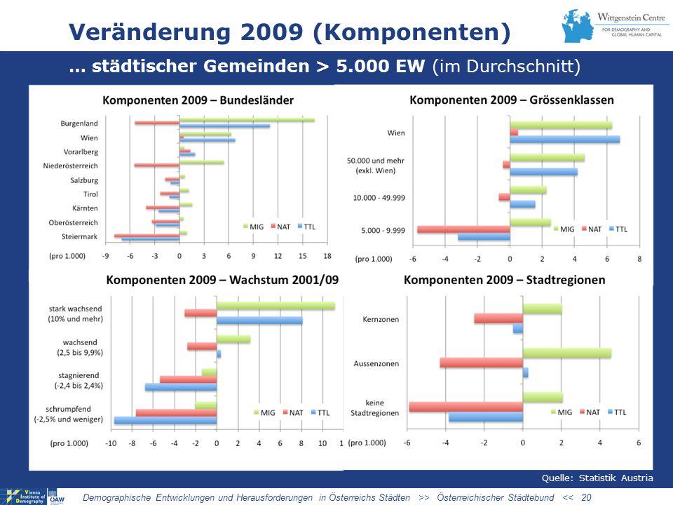 Veränderung 2009 (Komponenten)