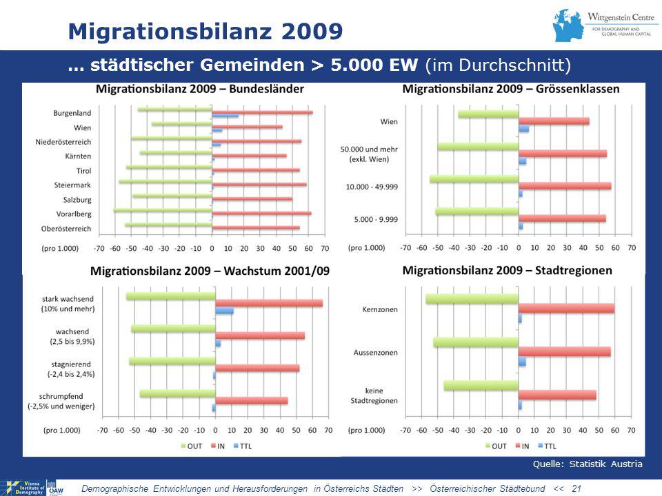 03/27/09 Migrationsbilanz 2009. … städtischer Gemeinden > 5.000 EW (im Durchschnitt) Quelle: Statistik Austria.