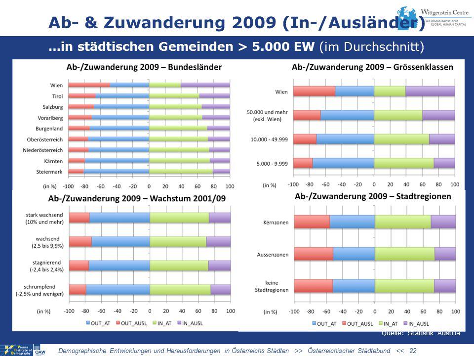 Ab- & Zuwanderung 2009 (In-/Ausländer)