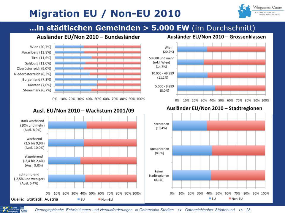 03/27/09 Migration EU / Non-EU 2010. …in städtischen Gemeinden > 5.000 EW (im Durchschnitt) Quelle: Statistik Austria.