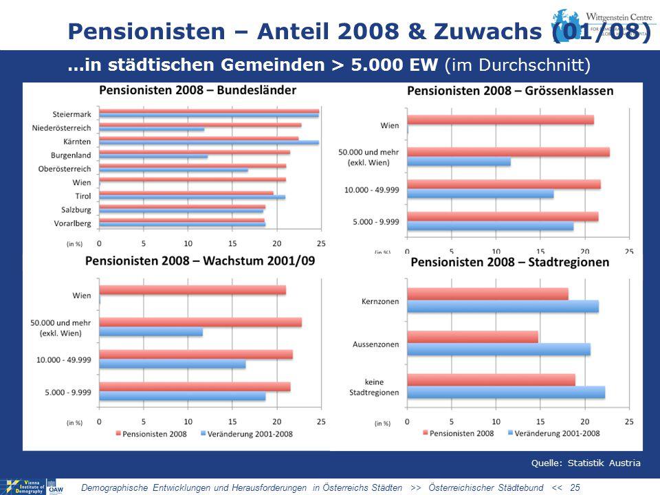 Pensionisten – Anteil 2008 & Zuwachs (01/08)