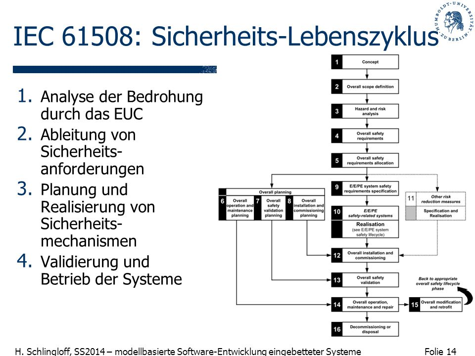 IEC 61508: Sicherheits-Lebenszyklus