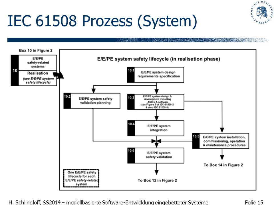 IEC 61508 Prozess (System)