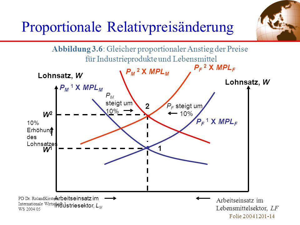 Proportionale Relativpreisänderung