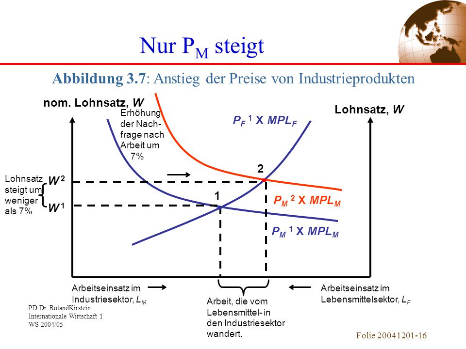 Abbildung 3.7: Anstieg der Preise von Industrieprodukten