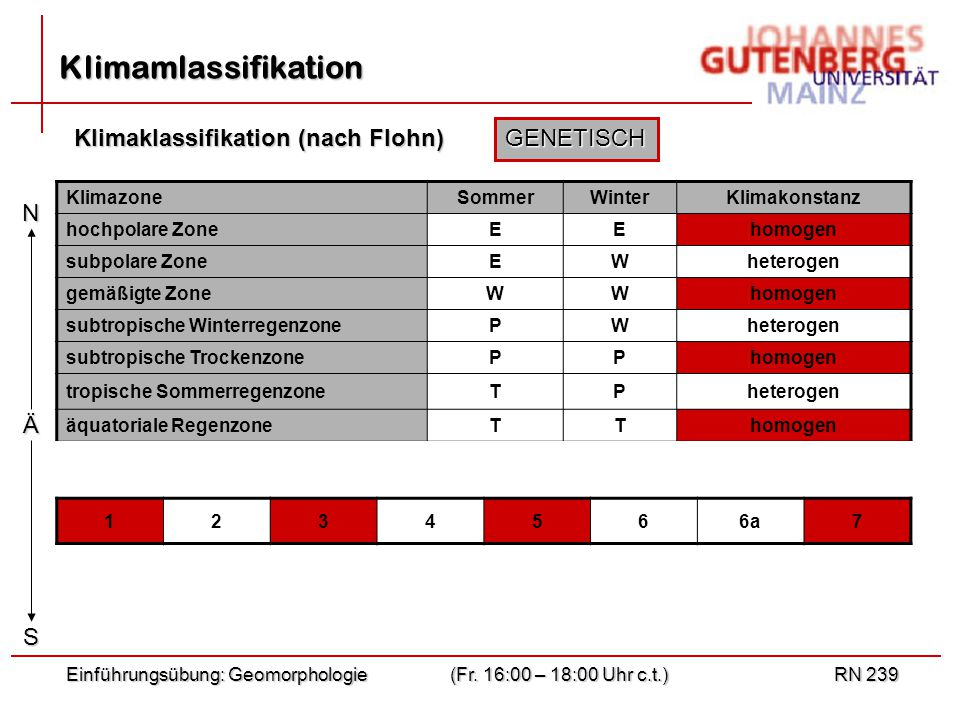 Klimamlassifikation Klimaklassifikation (nach Flohn) GENETISCH N S Ä