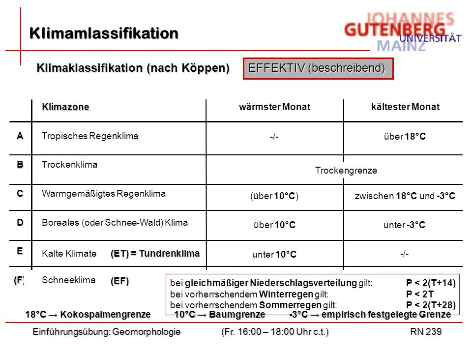 Klimamlassifikation Klimaklassifikation (nach Köppen)