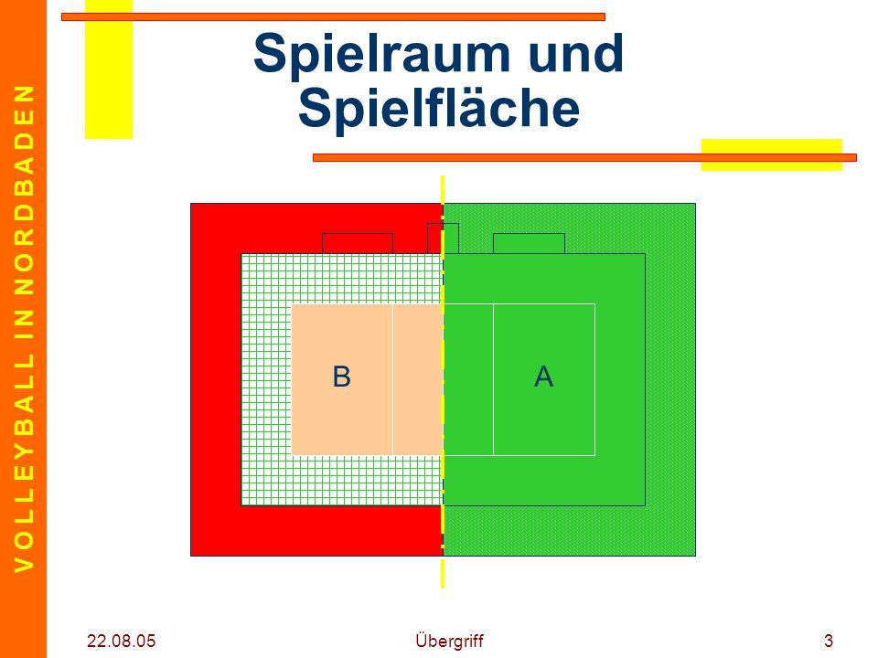 Spielraum und Spielfläche