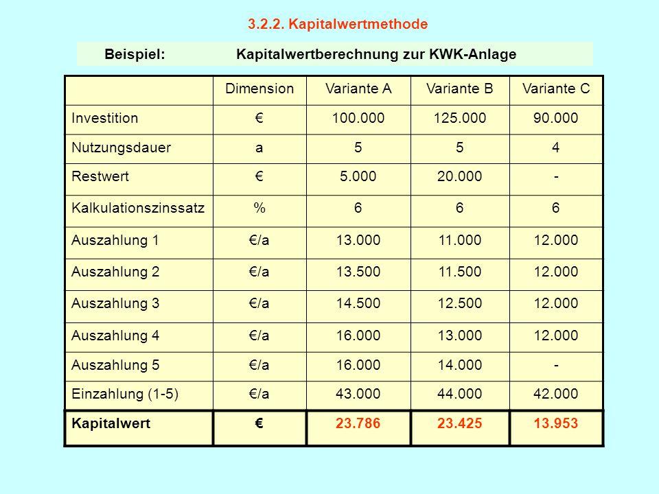 Beispiel: Kapitalwertberechnung zur KWK-Anlage